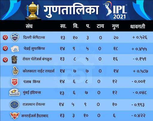 Points-Table-IPL-2021